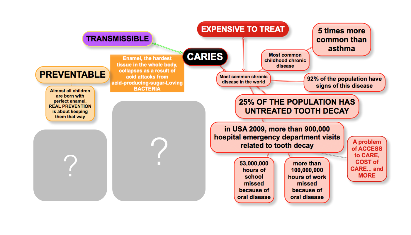 Caries what are we missing?